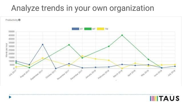 Analyze trends in your own organization