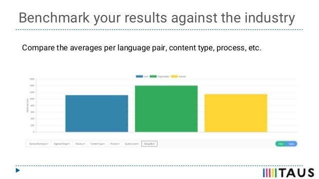 Benchmark your results against the industry Compare the averages per language pair, content type, process, etc.