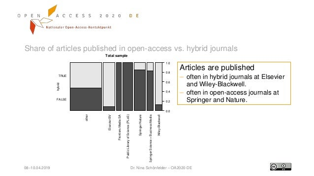 08–10.04.2019 Dr. Nina Schönfelder – OA2020-DE Share of articles published in open-access vs. hybrid journals hybrid other...