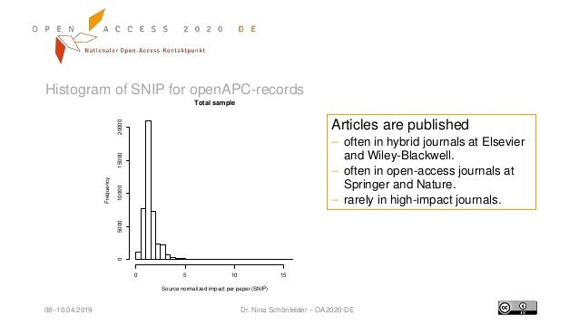 08–10.04.2019 Dr. Nina Schönfelder – OA2020-DE Histogram of SNIP for openAPC-records Total sample Source normalized impact...