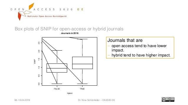 08–10.04.2019 Dr. Nina Schönfelder – OA2020-DE Box plots of SNIP for open-access or hybrid journals FALSE TRUE 0.00.51.01....