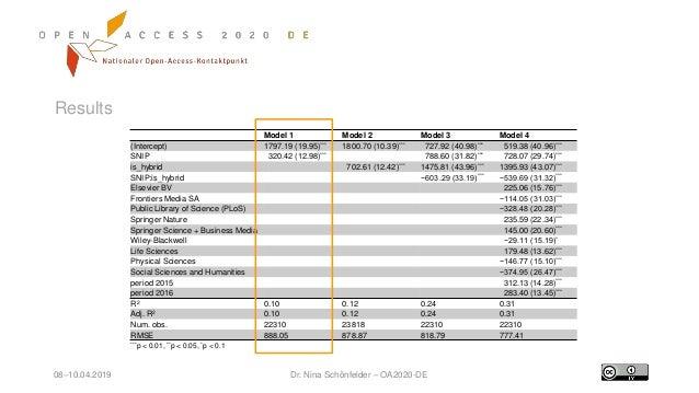 08–10.04.2019 Dr. Nina Schönfelder – OA2020-DE Results Model 1 Model 2 Model 3 Model 4 (Intercept) 1797.19 (19.95)*** 1800...