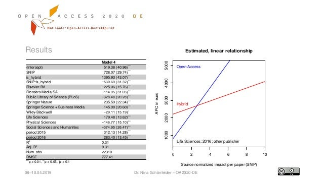 0 2 4 6 8 10 10002000300040005000 Estimated, linear relationship Source normalized impact per paper (SNIP) APCineuro Life ...