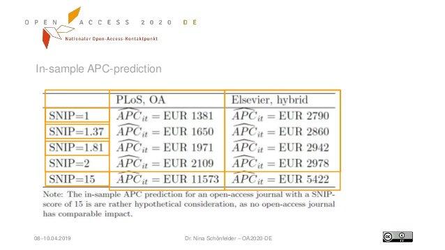 08–10.04.2019 Dr. Nina Schönfelder – OA2020-DE In-sample APC-prediction