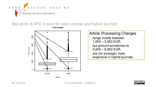 08–10.04.2019 Dr. Nina Schönfelder – OA2020-DE Box plots of APC in euro for open-access and hybrid journals FALSE TRUE 020...