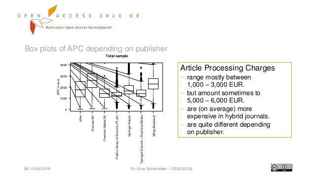 08–10.04.2019 Dr. Nina Schönfelder – OA2020-DE Box plots of APC depending on publisher other ElsevierBV FrontiersMediaSA P...