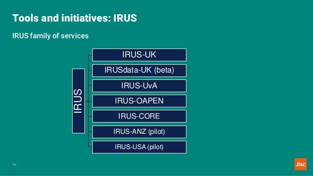 Tools and initiatives: IRUS 16 IRUS family of services IRUS IRUS-UK IRUSdata-UK (beta) IRUS-UvA IRUS-OAPEN IRUS-CORE IRUS-...