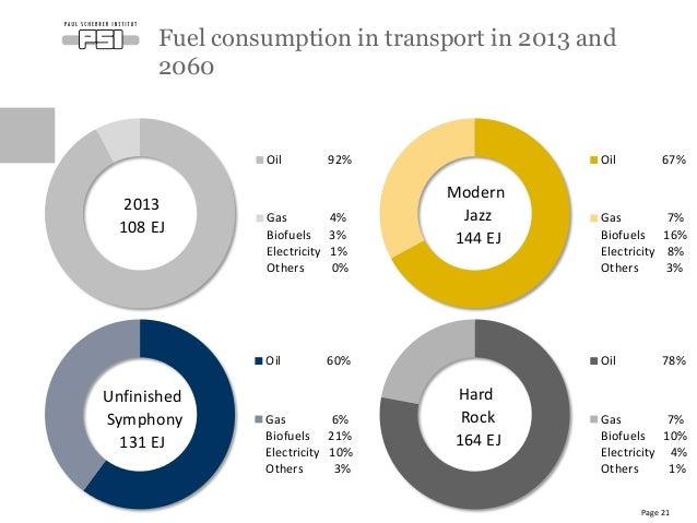 World Energy Scenarios 2016 (preliminary)
