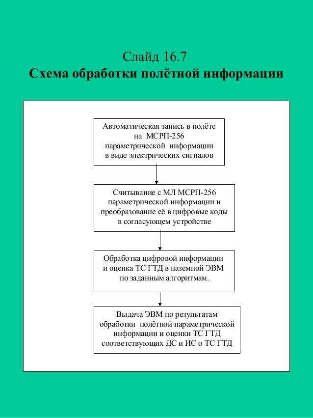 Слайд 16.7 Схема обработки полётной информации  Автоматическая запись в полёте на МСРП-256 параметрической информации в ви...