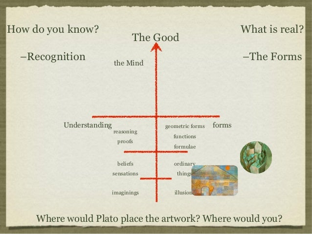 an examination of platos theory of knowledge In metaphysics plato envisioned a systematic, rational treatment of the forms and their interrelations, starting with the most fundamental among them (the good, or the one) in ethics and moral psychology he developed the view that the good life requires not just a certain kind of knowledge (as socrates had suggested) but also habituation to healthy.