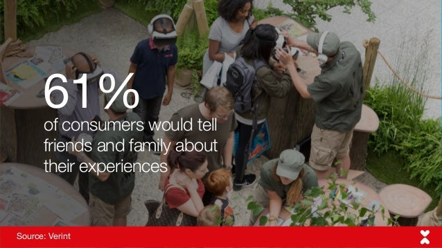 Source: Verint of consumers would tell friends and family about their experiences 61%