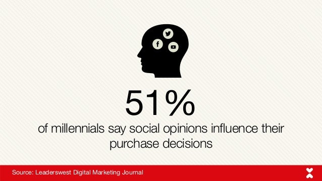 of millennials say social opinions influence their purchase decisions Source: Leaderswest Digital Marketing Journal 51%