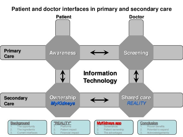 Patient and doctor interfaces in primary and secondary care  Background  1. The opportunity  2. The ingredients  3. Curren...