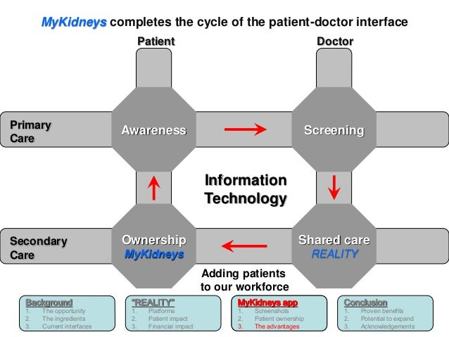 MyKidneys completes the cycle of the patient-doctor interface  Background  1. The opportunity  2. The ingredients  3. Curr...