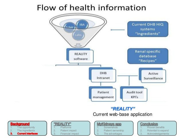 """Background  1. The opportunity  2. The ingredients  3. Current interfaces  """"REALITY""""  1. Platforms  2. Patient impact  3. ..."""
