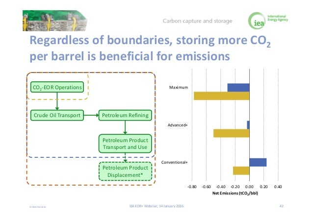 Storing CO2 through Enhanced Oil Recovery