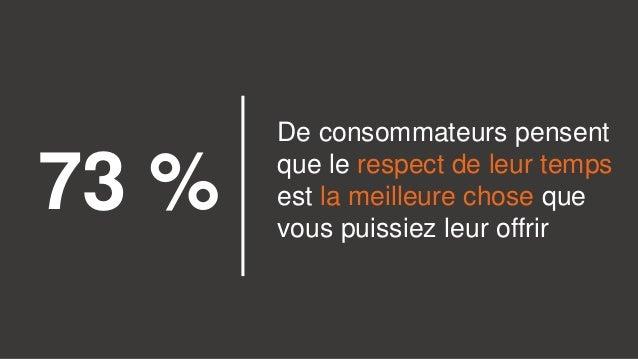 De consommateurs pensent que le respect de leur temps est la meilleure chose que vous puissiez leur offrir 73 %