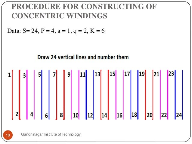 PROCEDURE FOR CONSTRUCTING OF CONCENTRIC WINDINGS Gandhinagar Institute of Technology10 Data: S= 24, P = 4, a = 1, q = 2, ...
