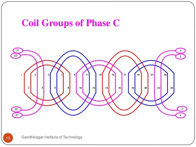Coil Groups of Phase C Gandhinagar Institute of Technology13 1 2 8 7 6 5 4 3 9 10 19 18 11 17 1614 1513 12 23 22 21 20 24 ...