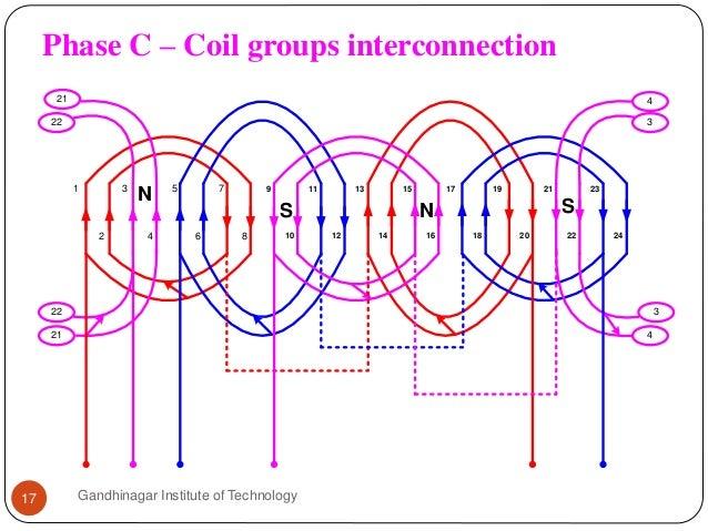 Phase C – Coil groups interconnection Gandhinagar Institute of Technology17 1 2 8 7 6 5 4 3 9 10 19 18 11 17 1614 1513 12 ...