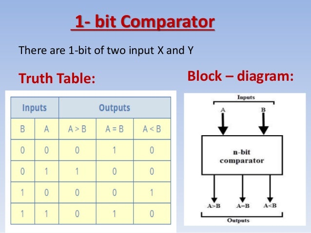 what is comparator? comparator 1 bit \u0026 2 bit how its works 4-Bit Magnitude Comparator