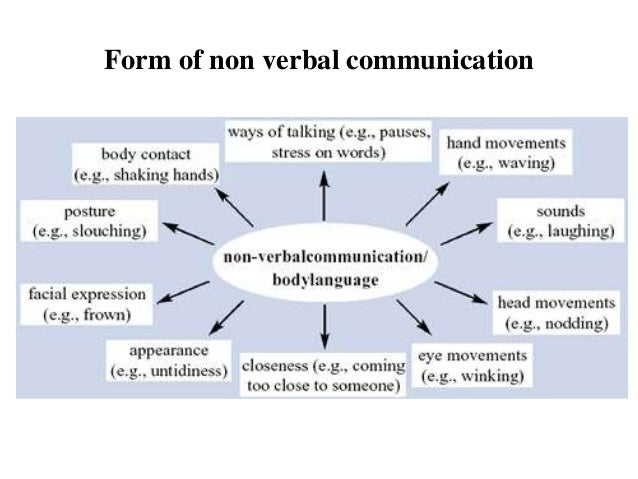 the history of non verbal communication english language essay Verbal and nonverbal communication english language essay print reference  this  communication has two types, there is verbal communication and non  verbal communication the verbal is  6) different background.