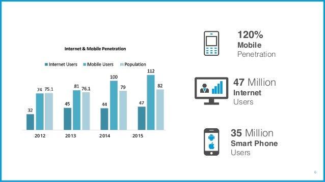 Iran mobile penetration