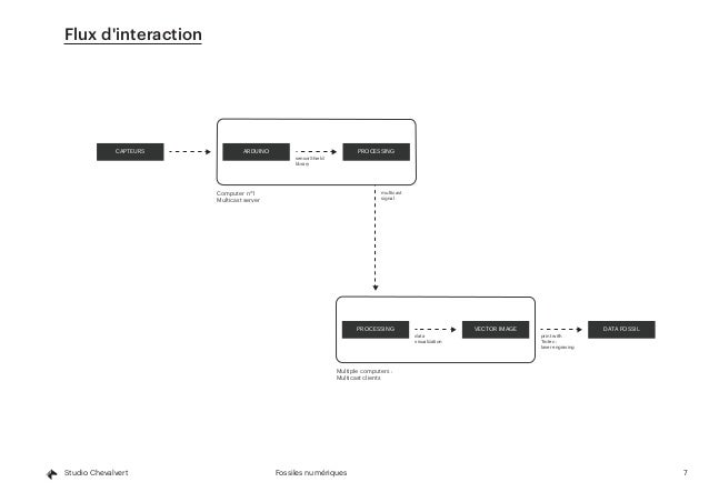 7Fossiles numériquesStudio Chevalvert Flux d'interaction CAPTEURS ARDUINO PROCESSING sensorShield library multicast signal...