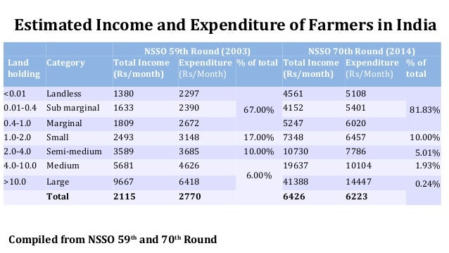 Estimated Income and Expenditure of Farmers in India Compiled from NSSO 59th and 70th Round NSSO 59th Round (2003) NSSO 70...