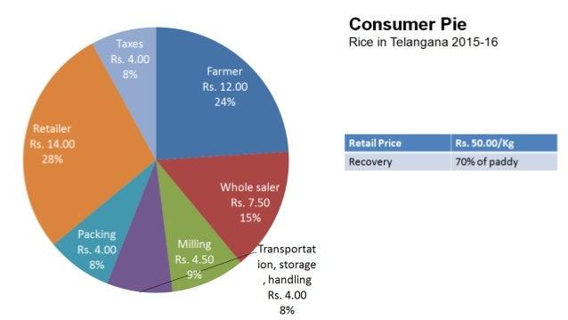 Way forward Farmer Market Policy
