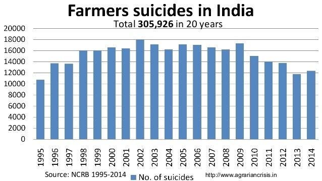 Source: NCRB 1995-2014 Total 305,926 in 20 years http://www.agrariancrisis.in