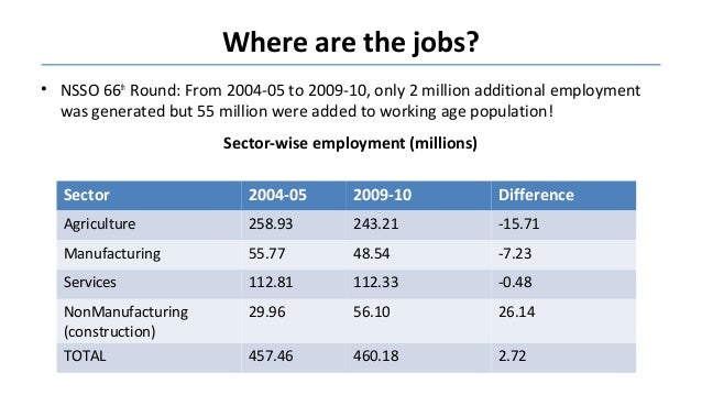 Where are the jobs? • NSSO 66th Round: From 2004-05 to 2009-10, only 2 million additional employment was generated but 55 ...