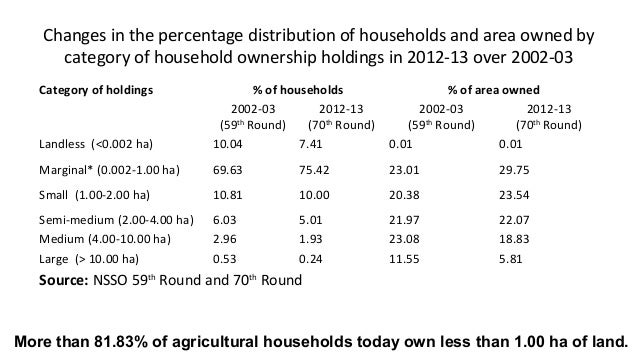 Changes in the percentage distribution of households and area owned by category of household ownership holdings in 2012-13...