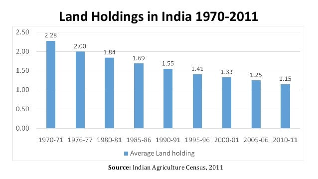 Land Holdings in India 1970-2011 Source: Indian Agriculture Census, 2011