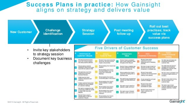 how a gainsight csm uses success plans