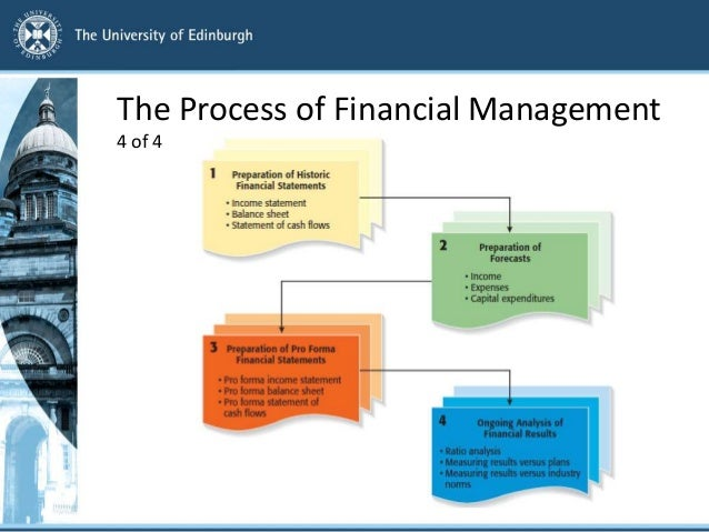 analysis of financial management processes of apple The apple watch: new tech, new risks  it also introduces new supply chain and third-party risk management challenges but why, if apple plans on using the same manufacturing processes and suppliers, would the tech giant run into any additional risk.