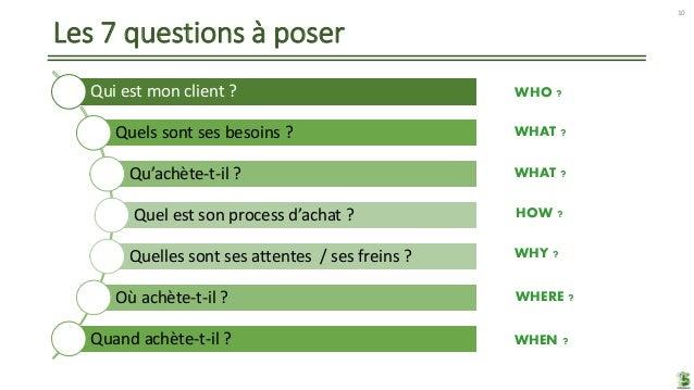 Les 7 questions à poser Qui est mon client ? Quels sont ses besoins ? Qu'achète-t-il ? Quel est son process d'achat ? Quel...