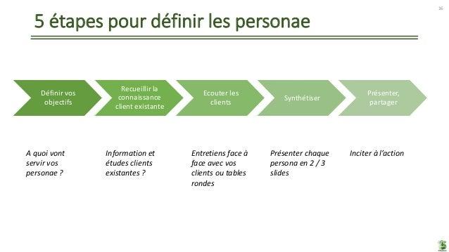 5 étapes pour définir les personae Définir vos objectifs Recueillir la connaissance client existante Ecouter les clients S...