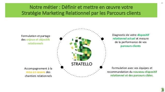 20 Notre métier : Définir et mettre en œuvre votre Stratégie Marketing Relationnel par les Parcours clients Accompagnement...