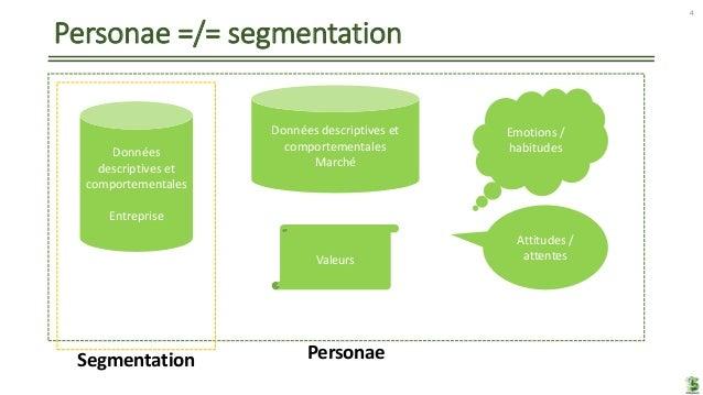 Personae =/= segmentation 4 Données descriptives et comportementales Entreprise Données descriptives et comportementales M...