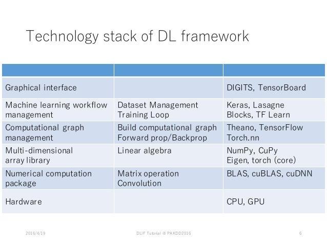 Common Design of Deep Learning Frameworks