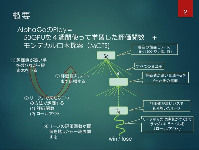 概要 AlphaGoのPlay= 50GPUを4週間使って学習した評価関数 + モンテカルロ木探索(MCTS) ① 評価値が高い手 を選びながら探 索木を下る ② リーフまで来たら二つ の方法で評価する (1) 評価関数 (2) ロールアウト ...