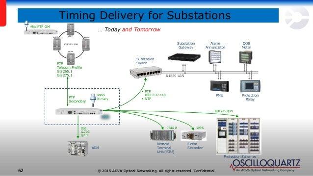 Evolution Of Network Synchronization Technologies