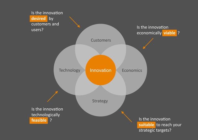 Technology Customers Economics Strategy Istheinnova�on desiredby customersand users? Istheinnova�on techn...