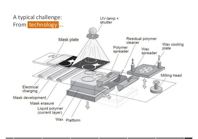 6 Atypicalchallenge: Fromtechnology...