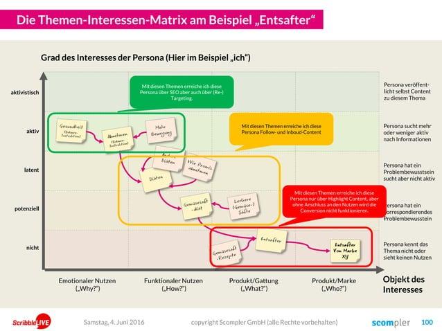 """Die Themen-Interessen-Matrix am Beispiel """"Entsafter"""" copyright Scompler GmbH (alle Rechte vorbehalten) 100Samstag, 4. Juni..."""