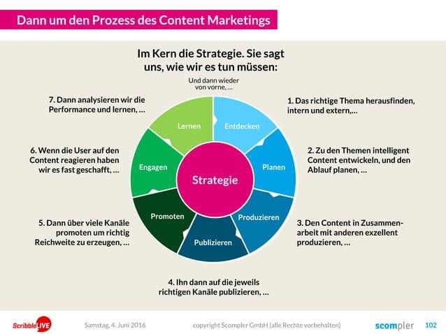 Dann um den Prozess des Content Marketings copyright Scompler GmbH (alle Rechte vorbehalten) 102Samstag, 4. Juni 2016 1 2 ...