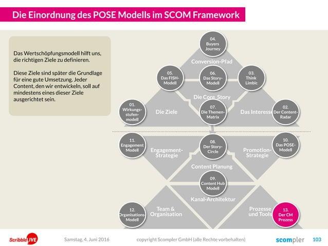 Die Einordnung des POSE Modells im SCOM Framework Samstag, 4. Juni 2016 copyright Scompler GmbH (alle Rechte vorbehalten) ...