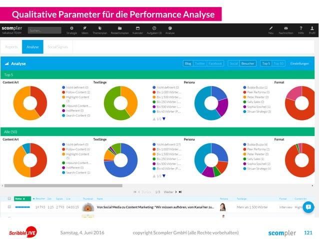 Qualitative Parameter für die Performance Analyse copyright Scompler GmbH (alle Rechte vorbehalten) 121Samstag, 4. Juni 20...