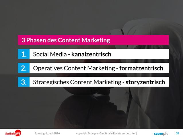 copyright Scompler GmbH (alle Rechte vorbehalten) 39Samstag, 4. Juni 2016 Social Media - kanalzentrisch1. Operatives Conte...